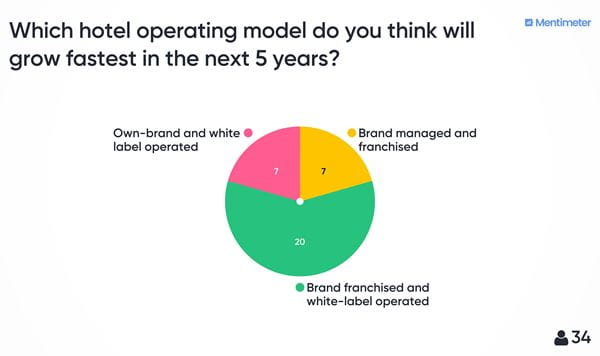 20 attendees thought brand franchised and white-label operated hotels would grow fastest in the UK. Vs 7 each for own-brand and white label operated and brand managed and franchised.