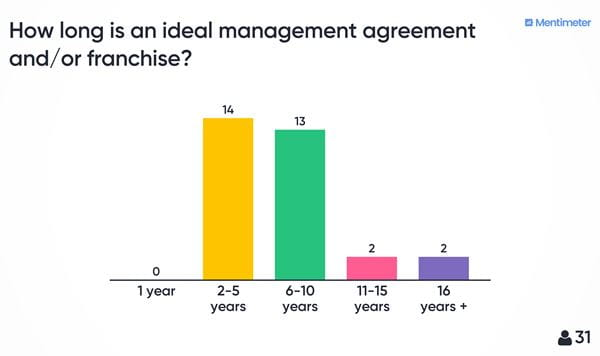 The majority of attendees voted that 2-5 years is an ideal management agreement and/or franchise.