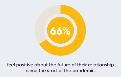 64% feel positive about future of relationship