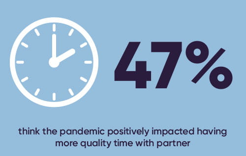 47% think pandemic positively impacted quality time with partner