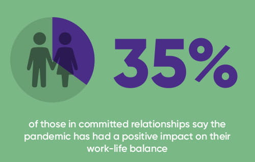 35% in committed relationships say pandemic positively impacted work-life balance