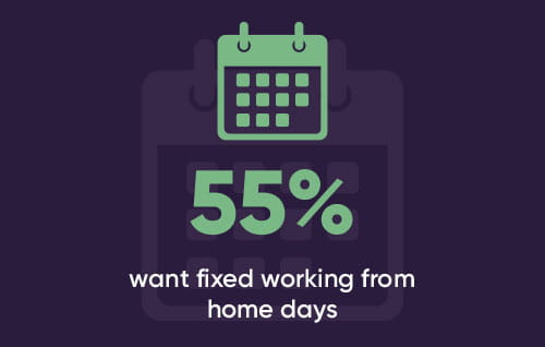 55% want fixed working from home days
