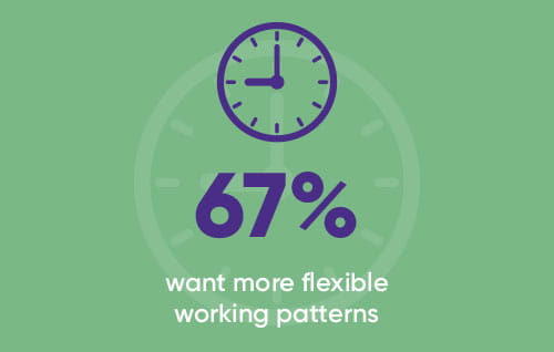 67% want more flexible working patters