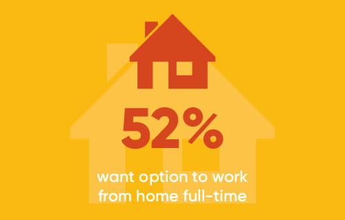 52% want option to work from home full-time