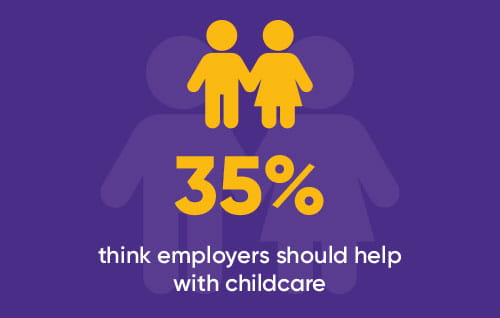 35% think employers should help with childcare