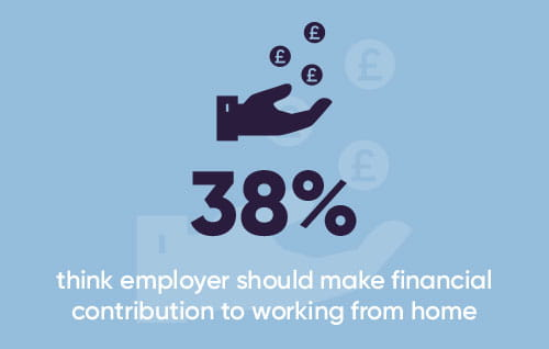 38% think employer should make financial contribution to working from home